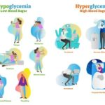 Signs and symptoms of hypoglycaemia and hyperglycaemia 2