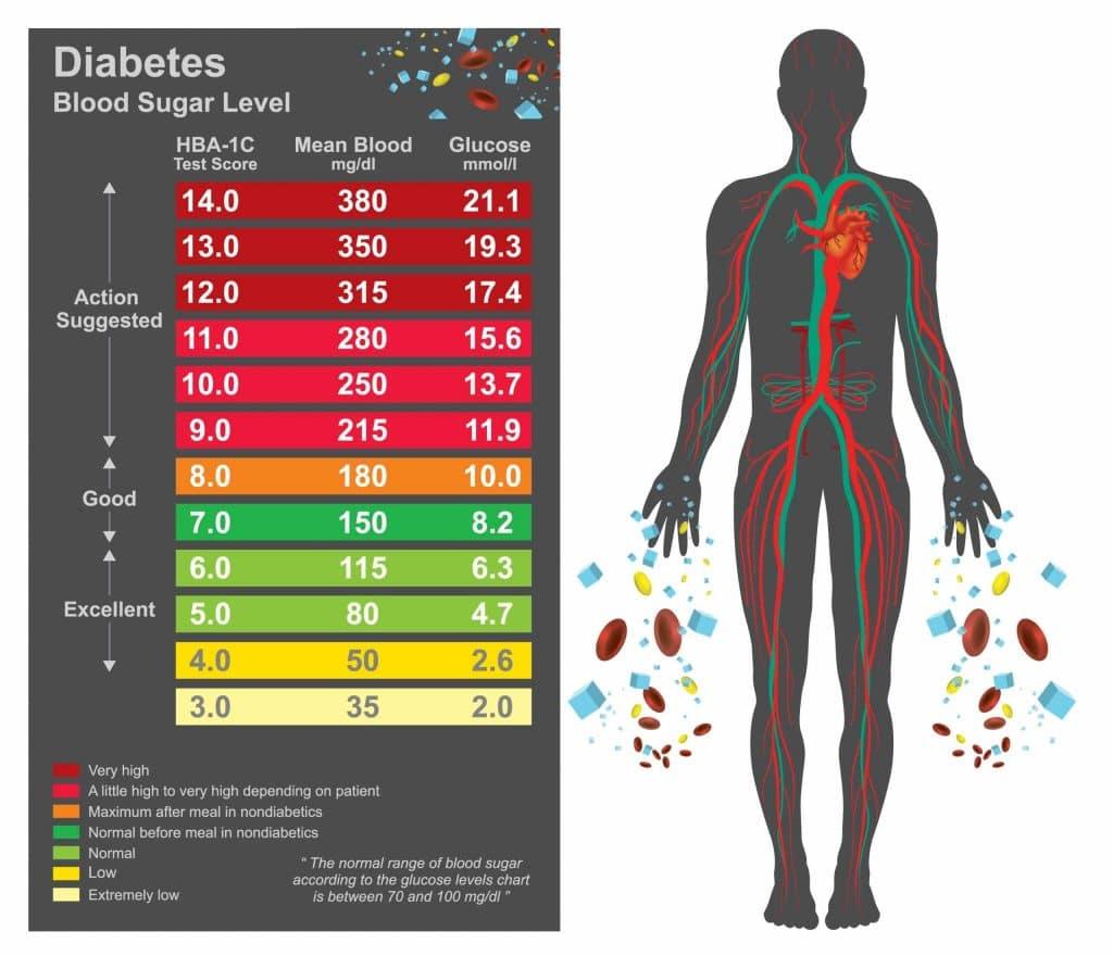 HbA1c diabetes