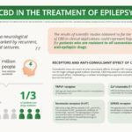 CBD in the treatment of epilepsy