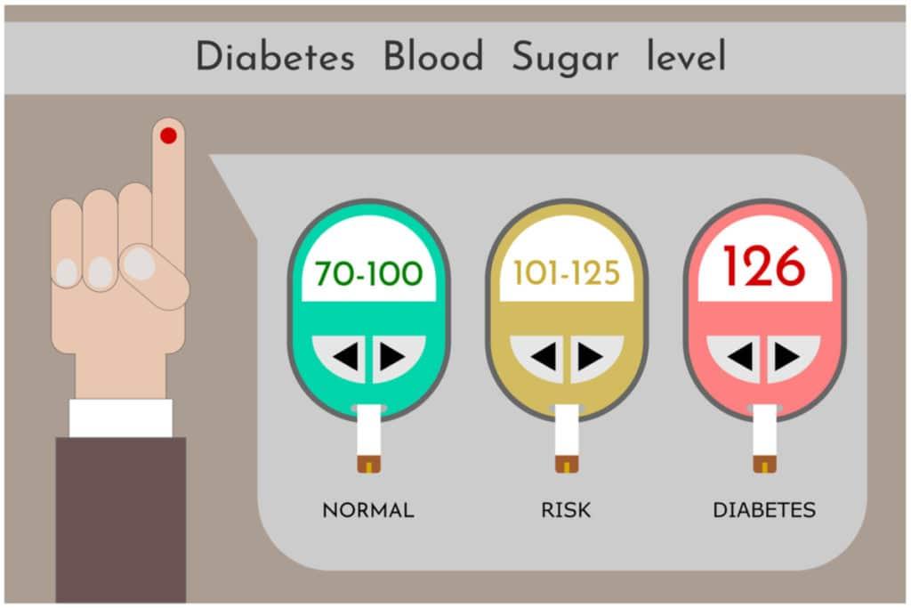 Fasting blood sugar levels